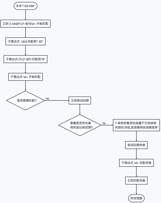 正则表达式流程图