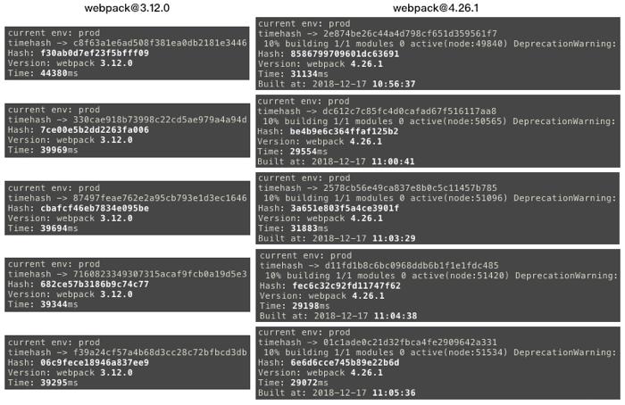 ParallelUglifyPlugin插件启用后编译速度分析